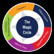Magic Circle PHOTO